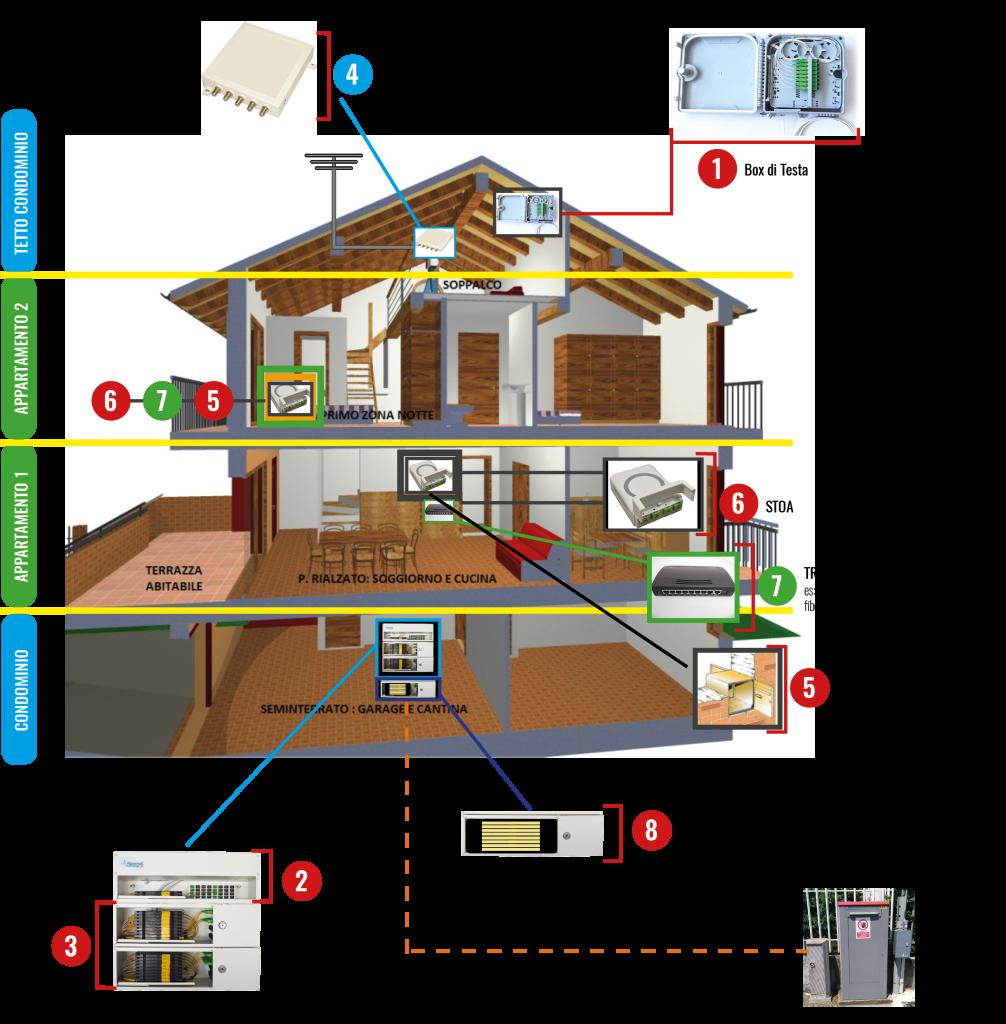 Fiberlab schema di impianto in fibra ottica for Schema impianto elettrico casa